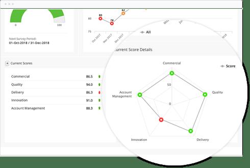 Measure Vendor Performance with Balanced Scorecards