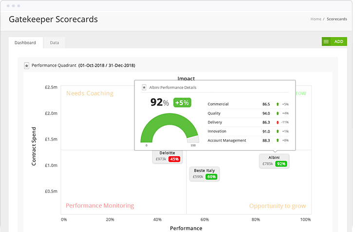 At-a-glance view of vendor's relative scores