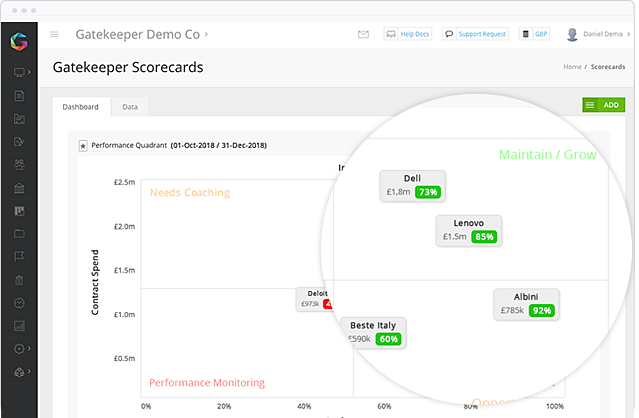 See quickly which vendors are performing at required levels