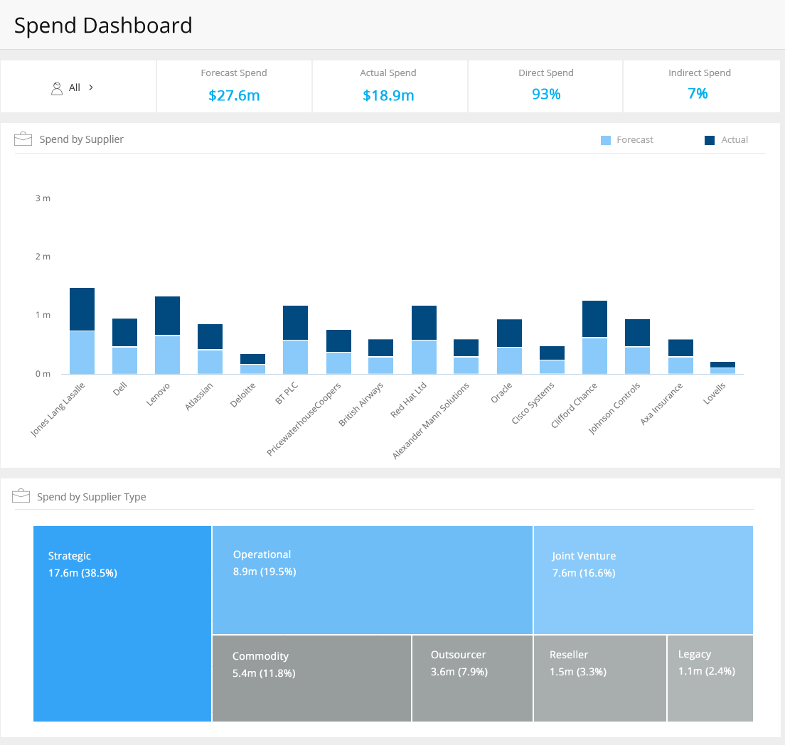 Example spend dashboard