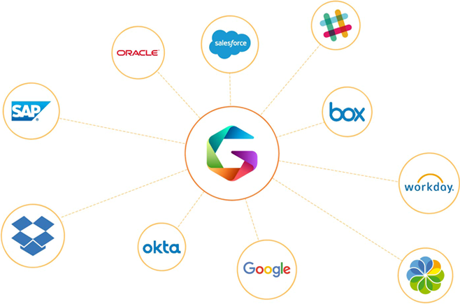 Integrations with over 220 third party solutions