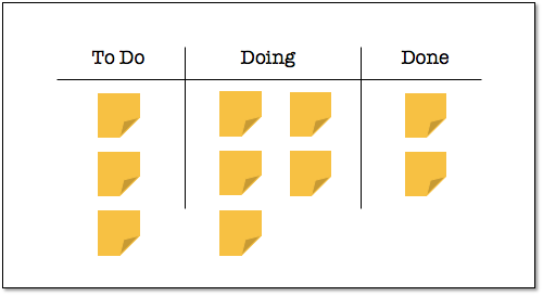 Simple Kanban Board - showing To-Do, Doing and Done