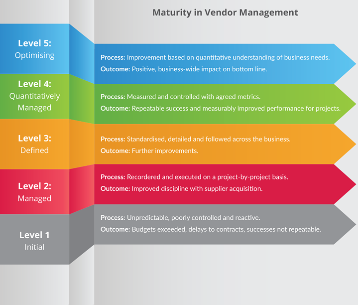 Maturity in Vendor Management