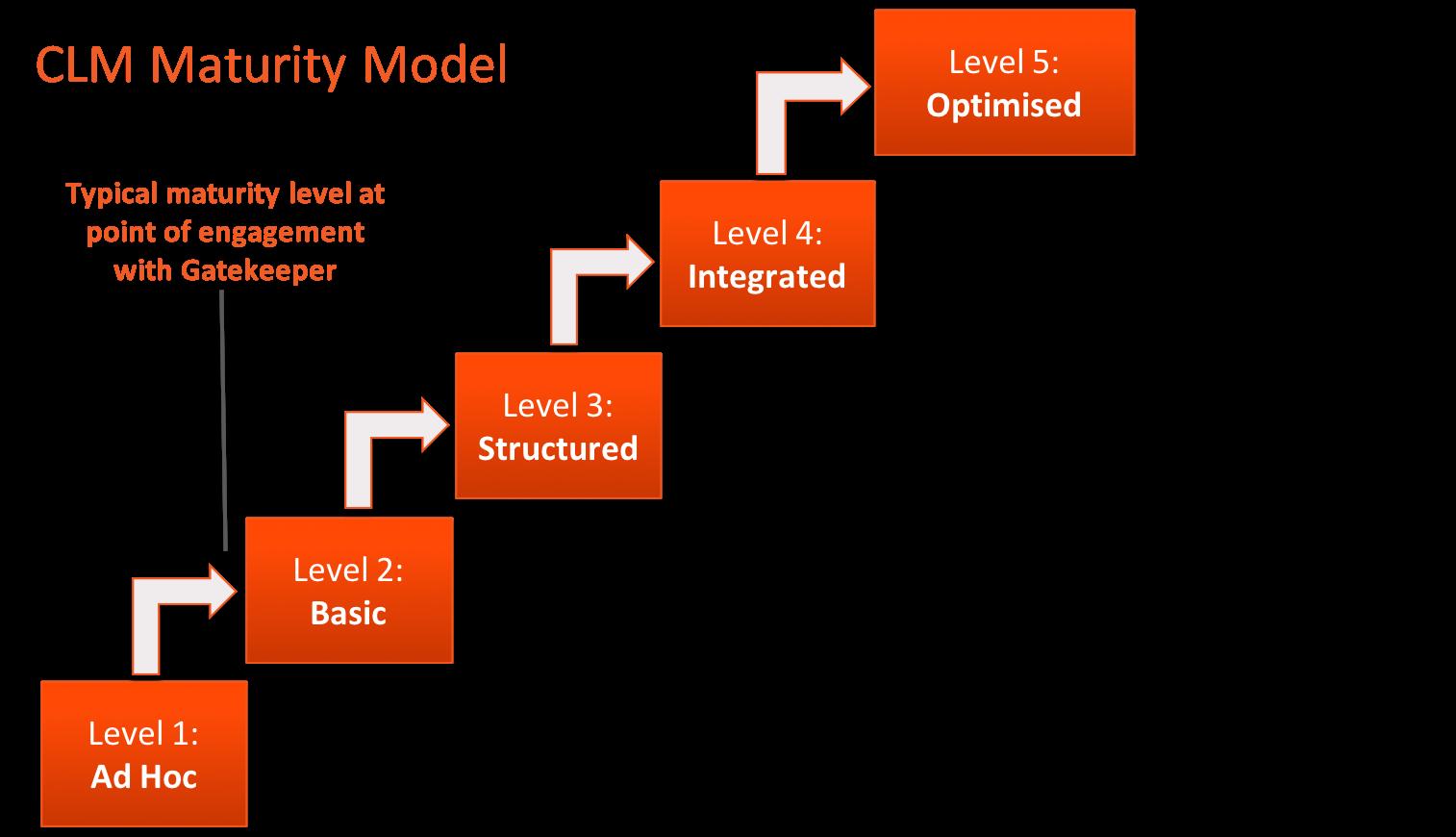 Representation of the CLM Maturity Model