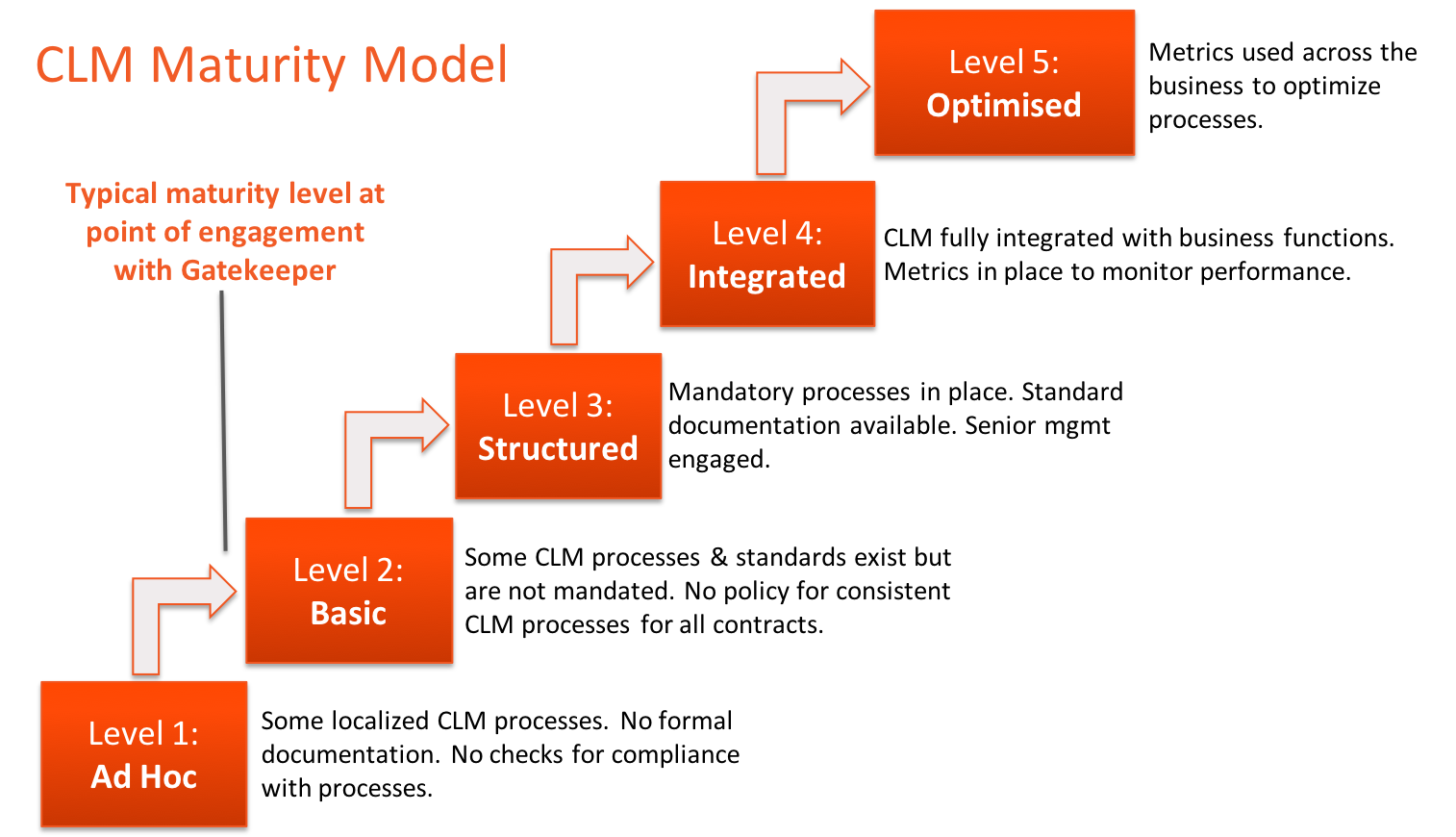 Representation of the CLM Maturity Model