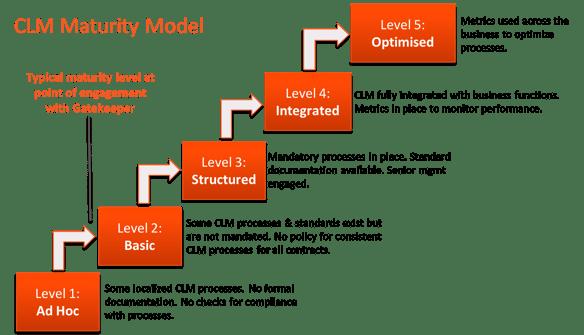 MaturityModel