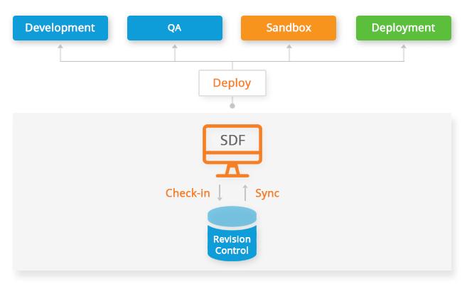 NetSuite deployment process