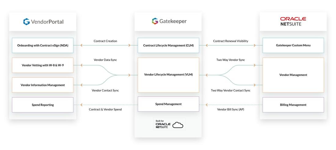 Oracle-NetSuite-Diagram