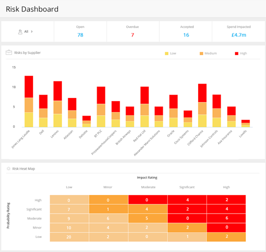 Gatekeeper's Risk Dashboard