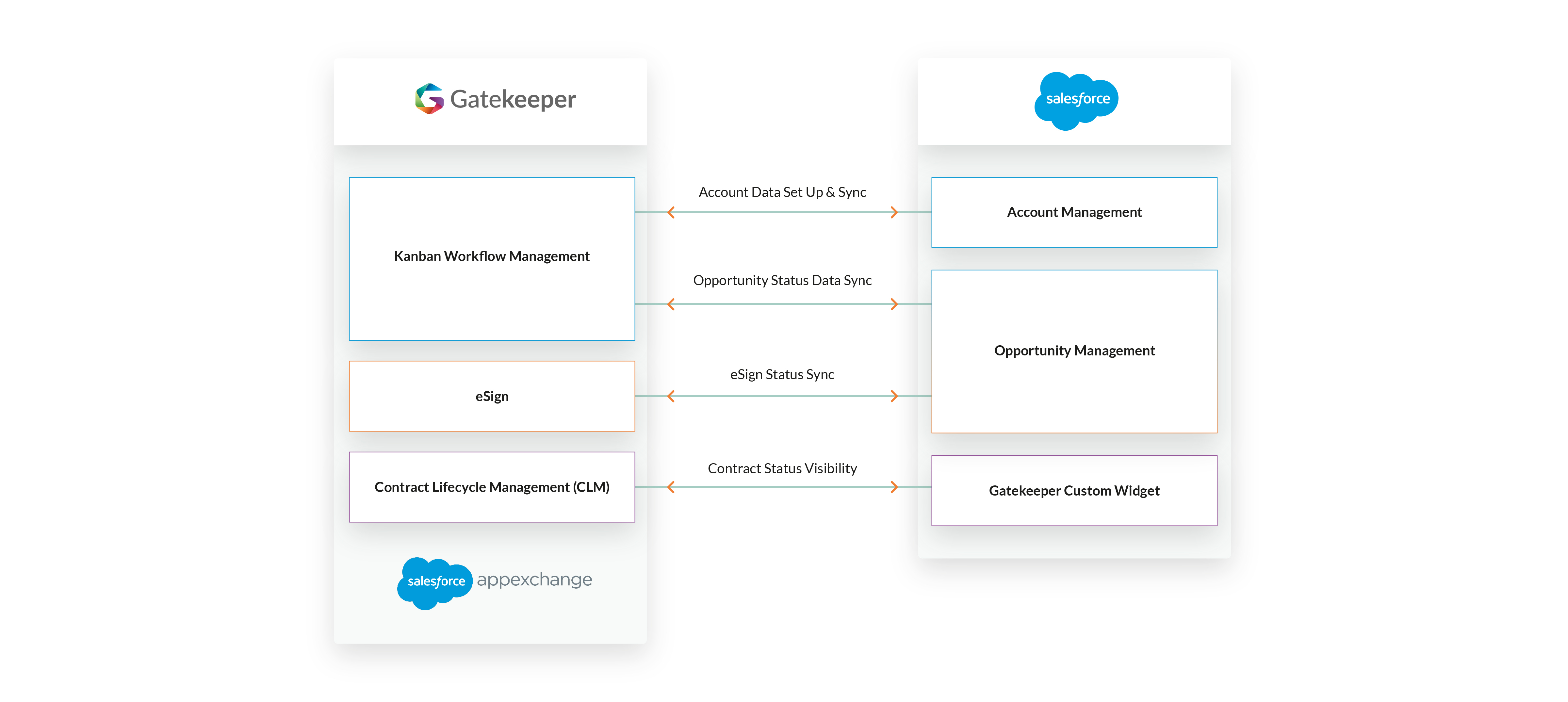 Salesforce-Diagram-v1