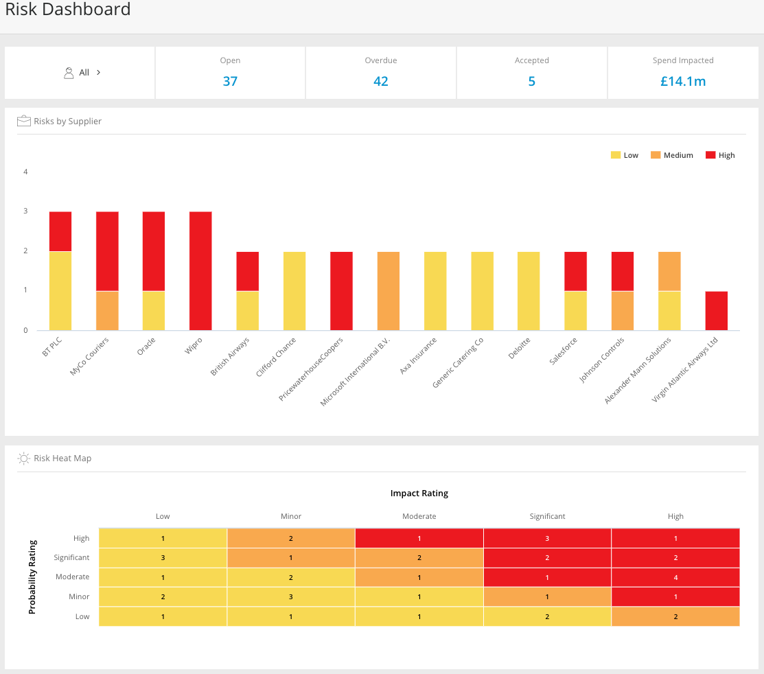 Example risk dashboard
