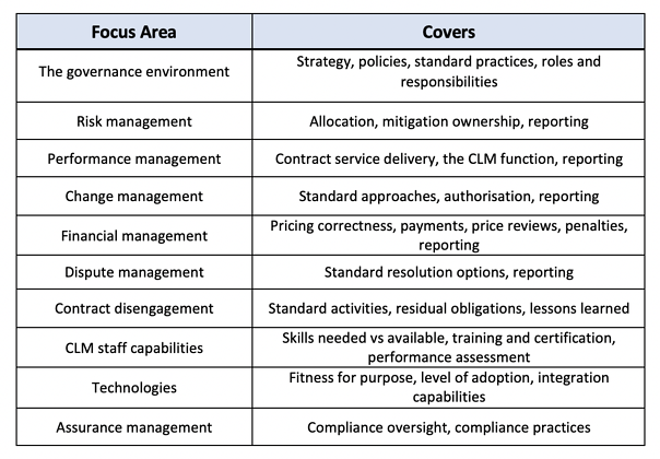 Areas for focus for a CLM Maturity Assessment