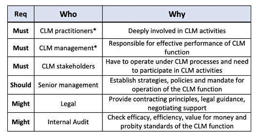List of CLM Assessment Participants