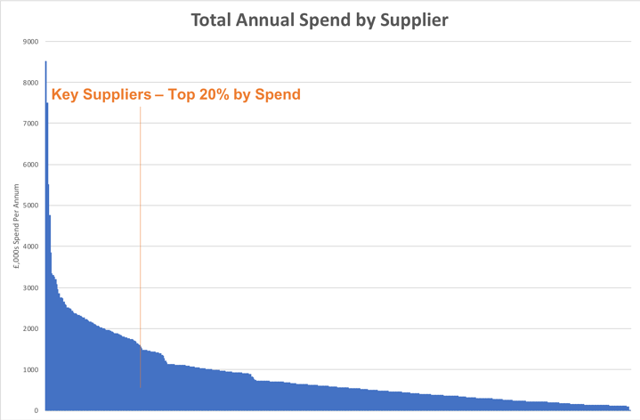 Spend analysis - top 20 percent by spend