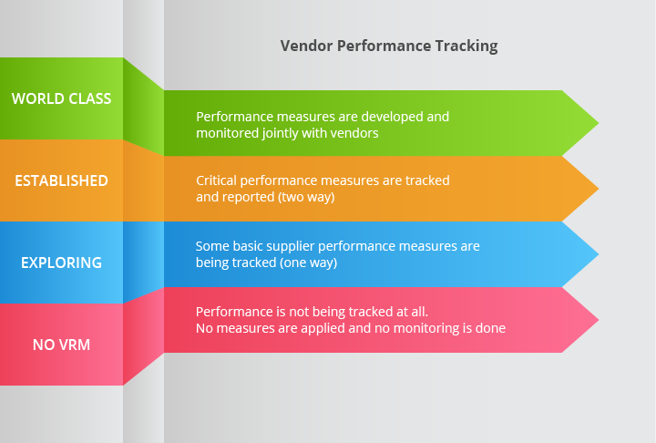 Vendor Performance Tracking and Measurement