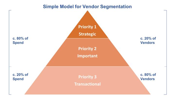 Simple Three Tier Vendor Segmentation Model