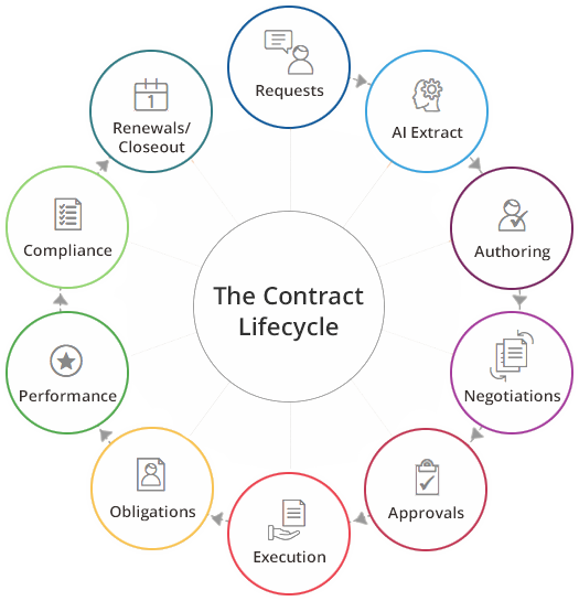 contract-lifecyle-management copy