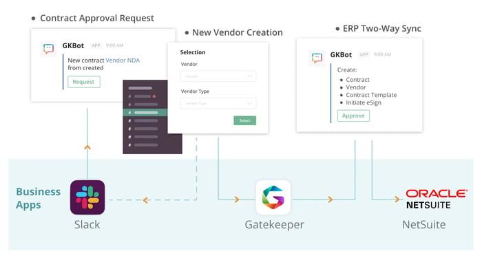 Slack - Gatekeeper - NetSuite