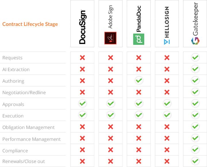 E-Signature Comparison Table