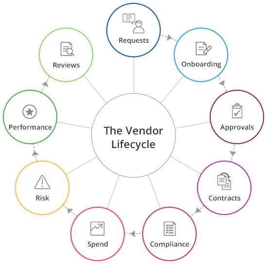 vendor-management-diagram